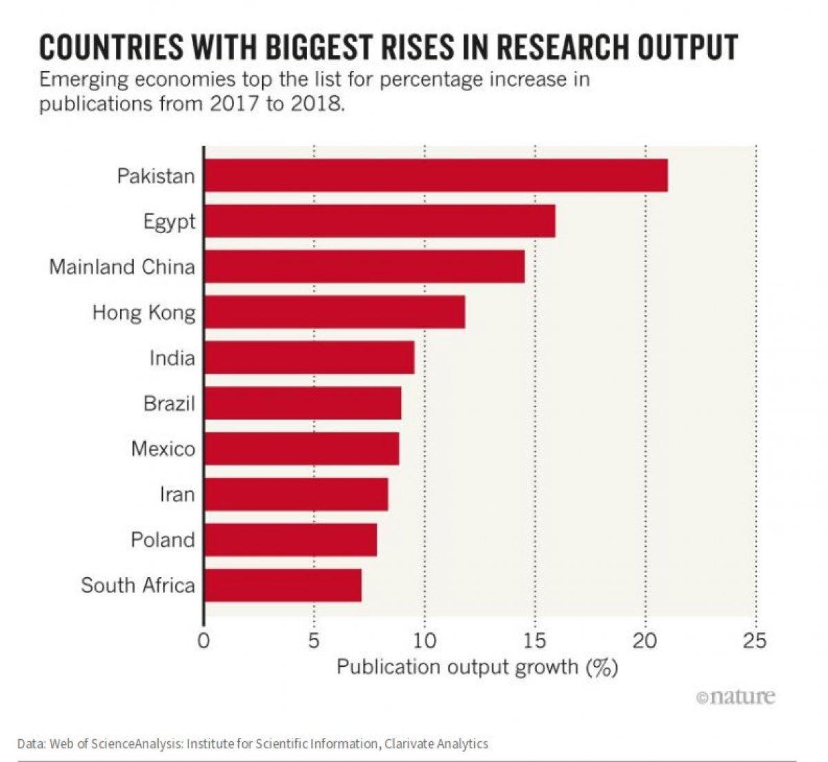 Страны с самым большим увеличением количества статей за последний год