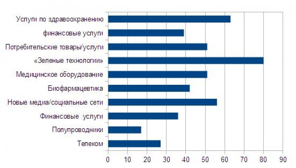 В каких сферах открывается больше всего стартапов в России
